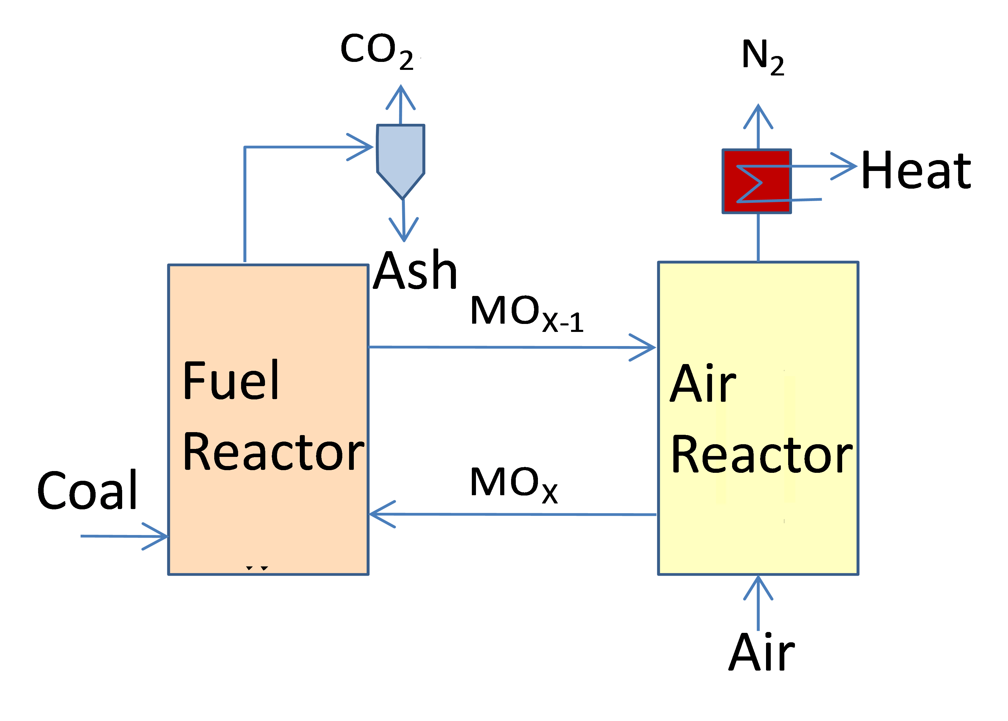 Japan Coal Energy Centerjapan Center Chemical Furnace Schematic 2technology Development Of Looping Combustion With Carbon Dioxide Separation